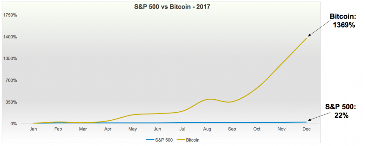 Bitcoin, the highest-valued of the 1600 crypto assets, increased in value 1369% in 2017 and 135% in 2016. Ethereum, the second-highest-valued, increased 9383% in 2017 and 754% in 2016 (not shown). Both are down about 50% in 2018. Note that the above comparison is between a single asset (Bitcoin) and an index of assets (S&P 500).